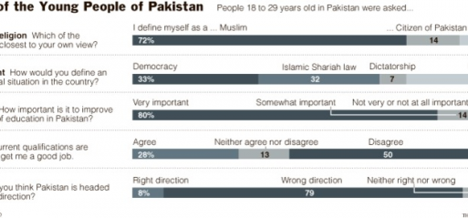 Pakistan's youth pessimistic about the future